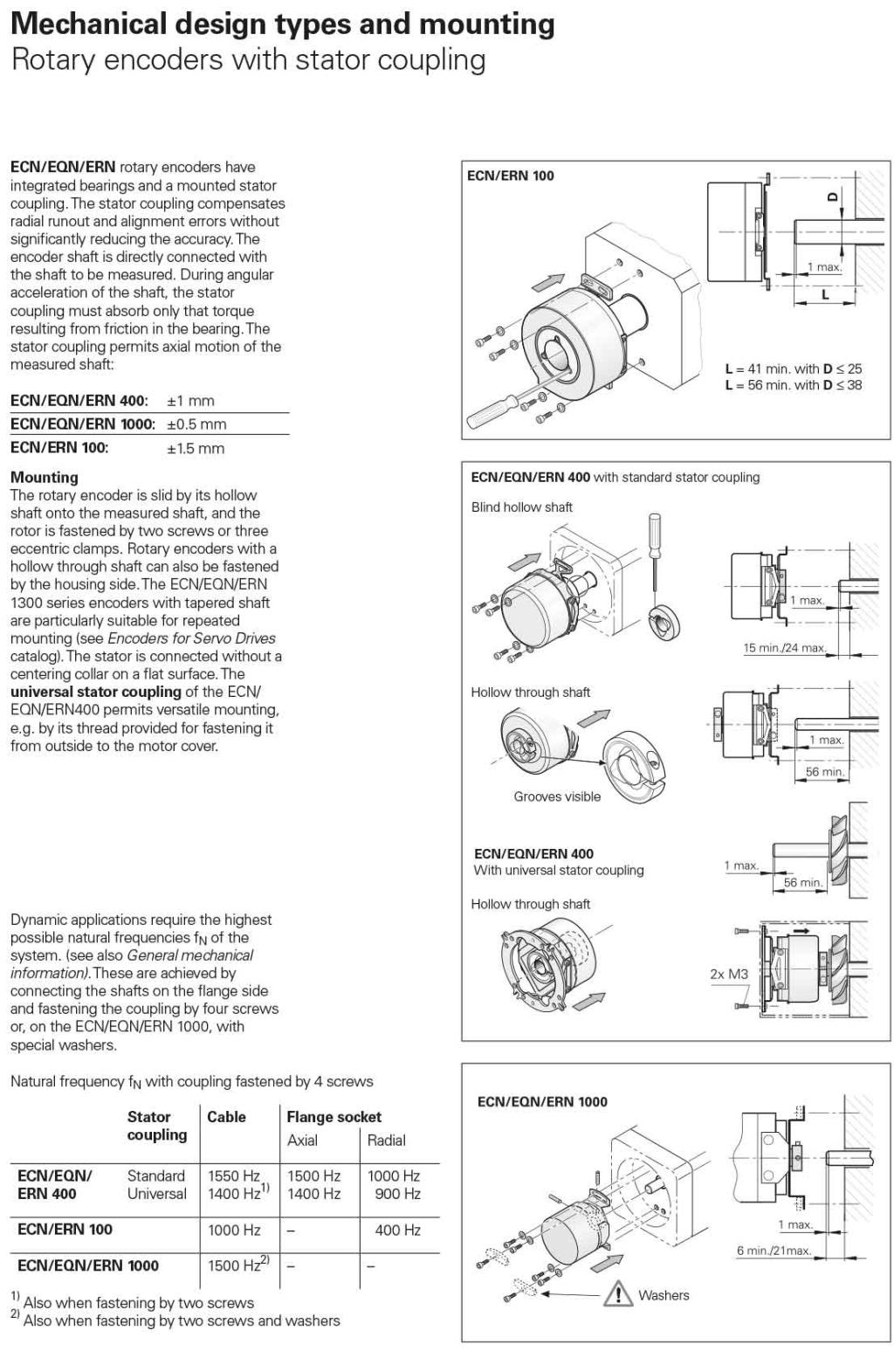 旋轉編碼器類型和安裝